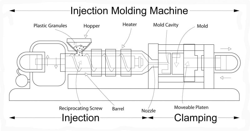 An example of an injection molding process.