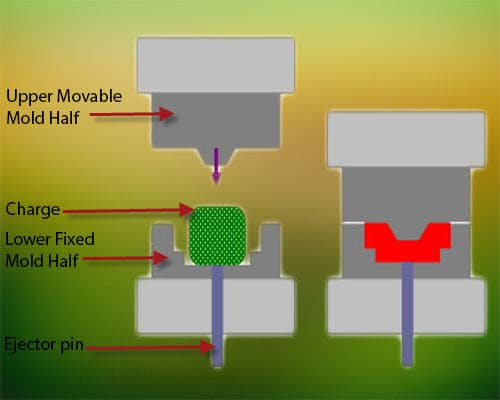 An example of a compression molding process.