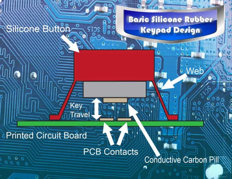 Silicone Dynamics schematic of basic silicone rubber keypad design.