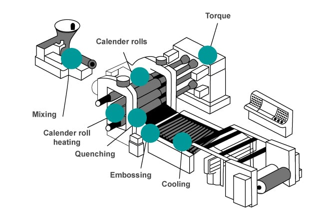 An example of a calendering molding machine.