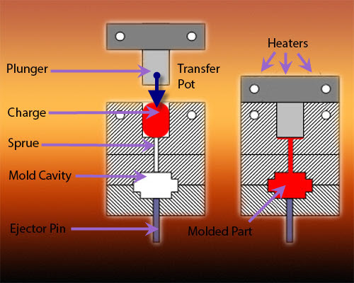 An example of a transfer molding process.